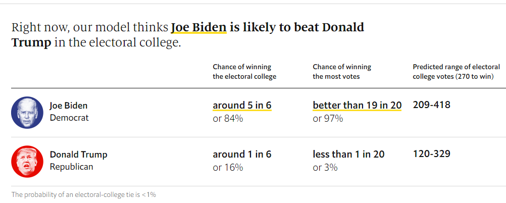 Pemilu 2020 AS