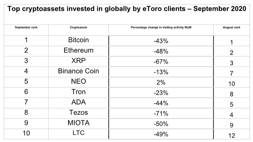 top cryptoassets investment