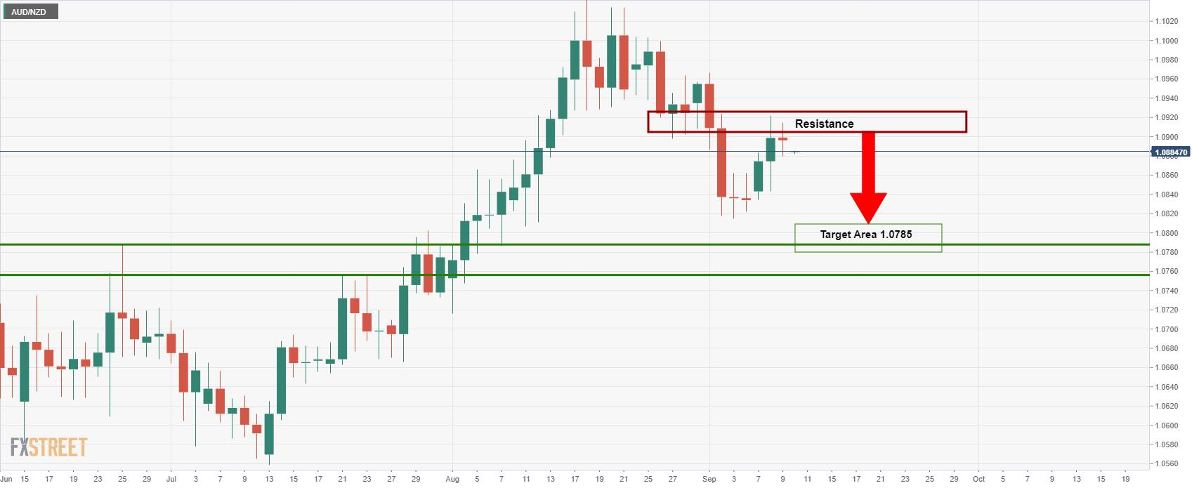 Strategi Trading Dengan Indikator EMA 200 Untuk Trader Harian