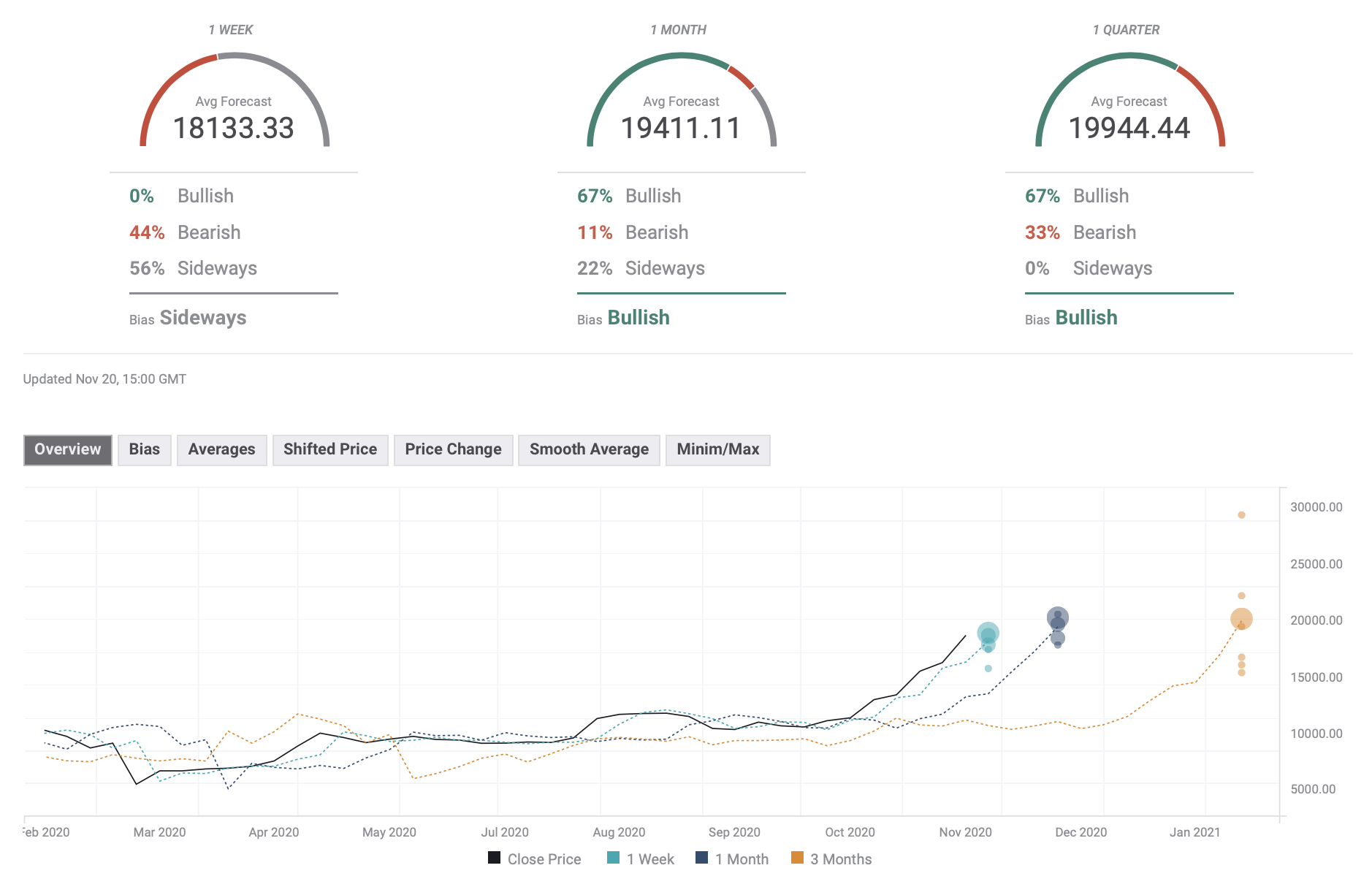Bitcoin Forecast Pool