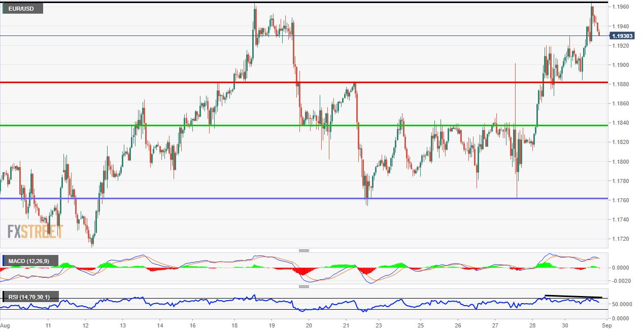 EUR/USD making highs