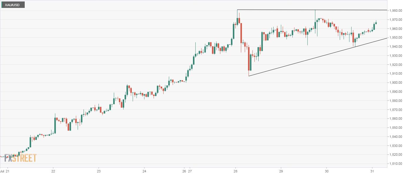 Grafik XAU/USD