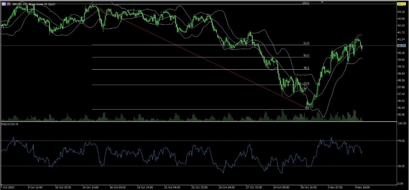 XBR/USD