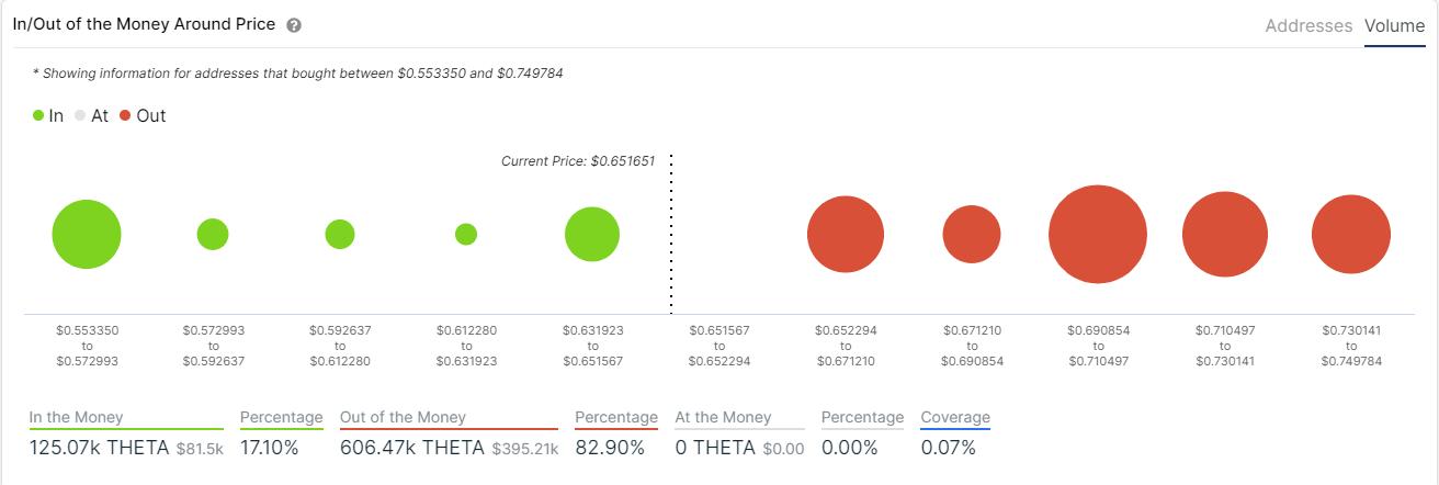 theta price