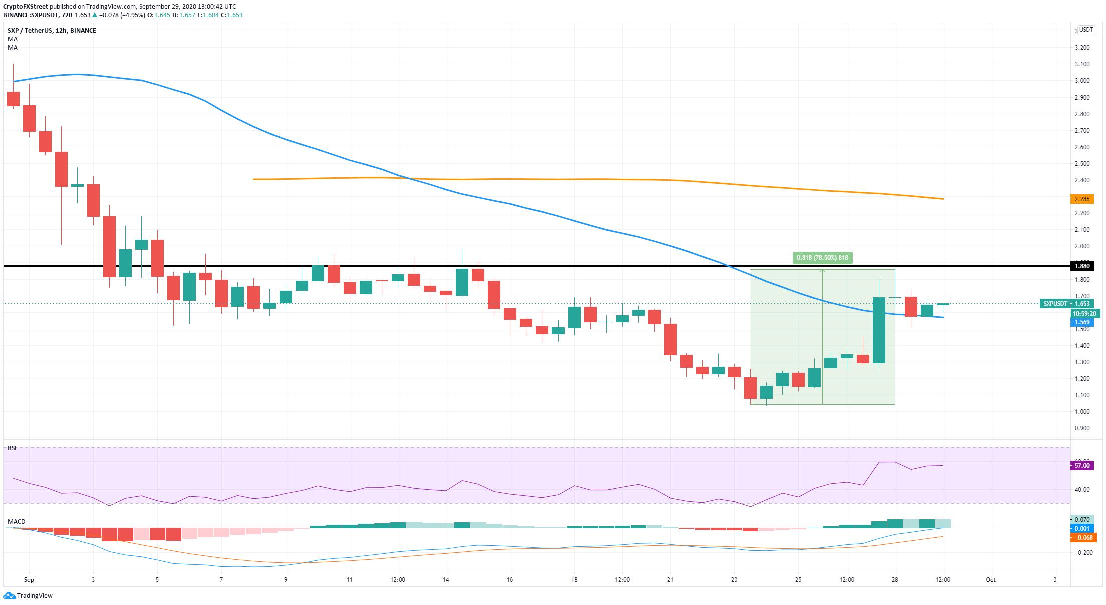 12-часовой график SXP/USD