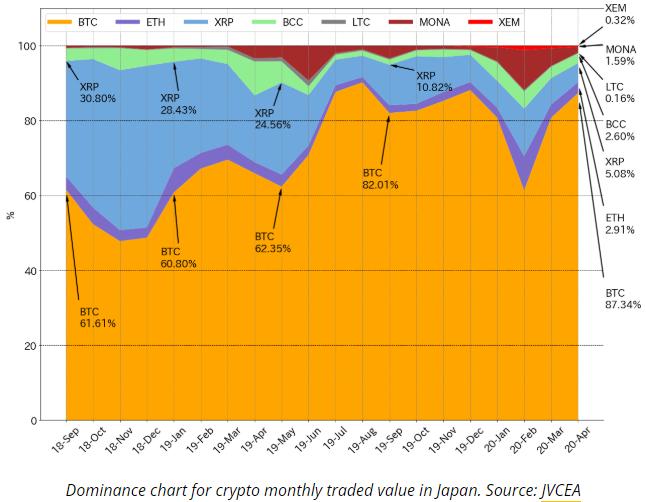 Dữ liệu từ Hiệp hội trao đổi tài sản tiền điện tử Nhật Bản (JVCEA) cho thấy sự thống trị của BTC là 87%.