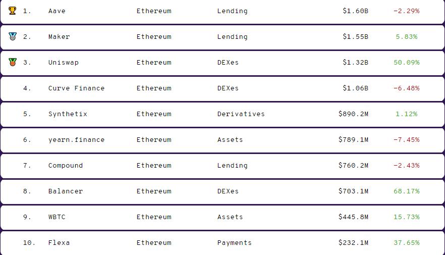 DeFi top ten assets