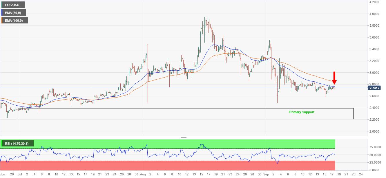 EOS/USD price chart