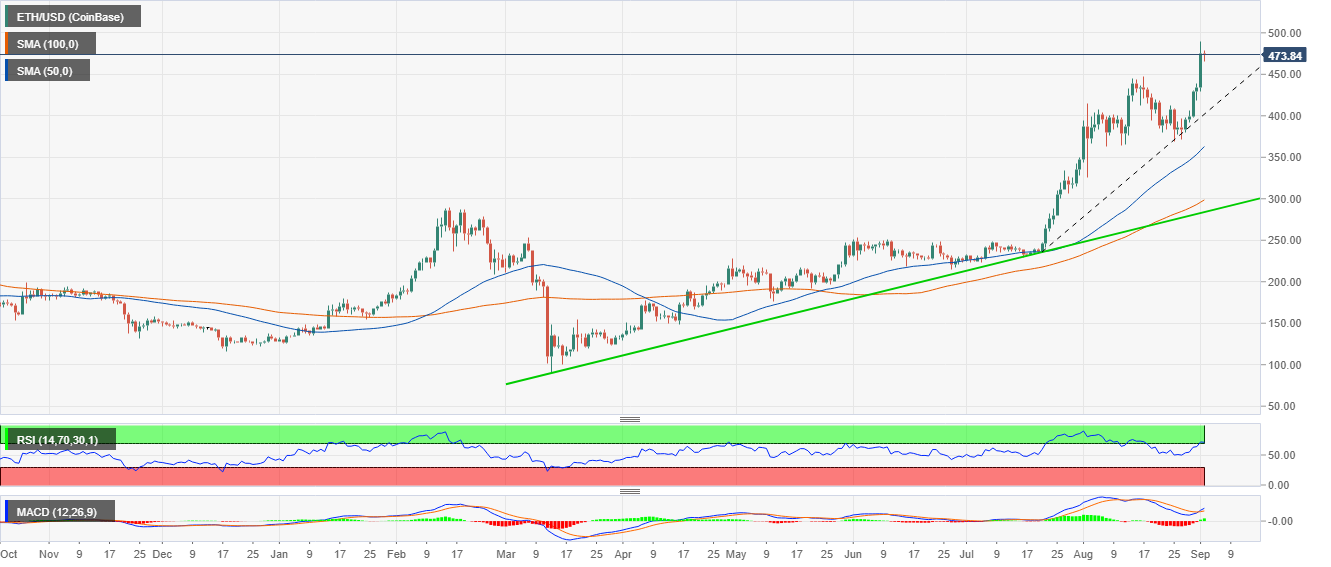 ETH/USD price chart by Tradingview