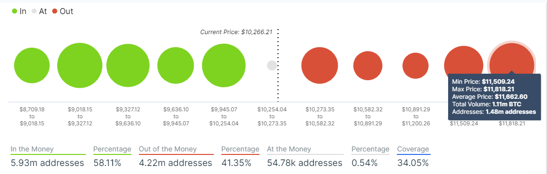 BTC In/Out of the Money