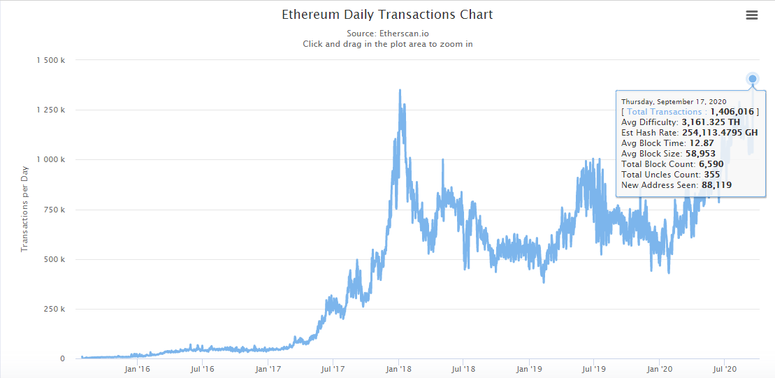 Ethereum daily transactions