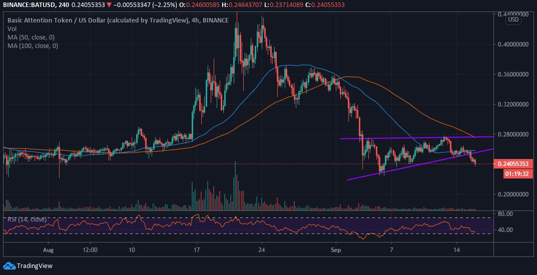 BAT/USD price chart