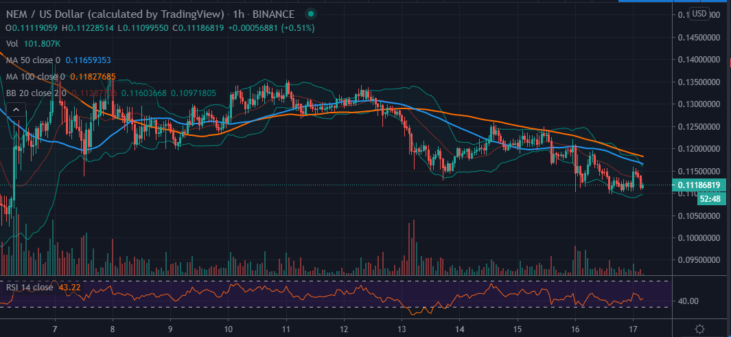 XEM/USD price chart