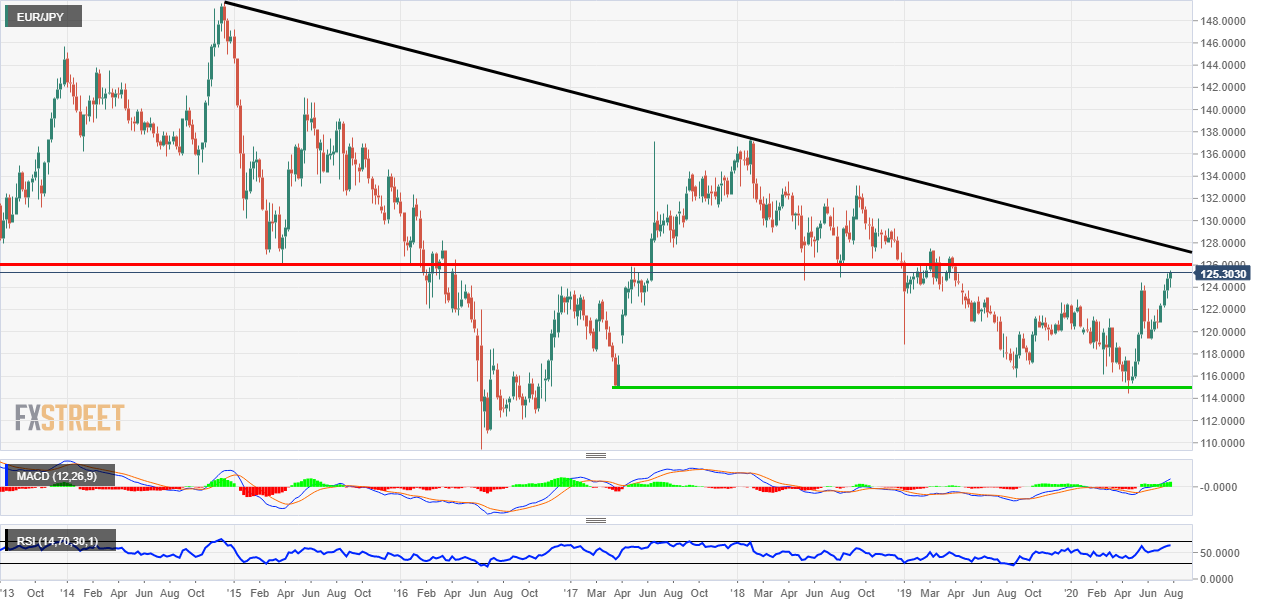EUR/JPY technical analysis