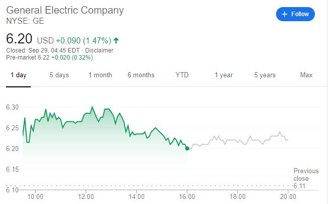 GE stock price chart