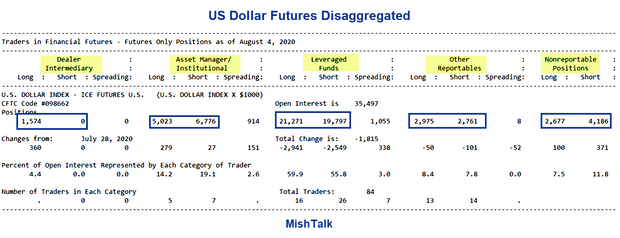 Are the commercial Dollar traders early, wrong, or neither? 1