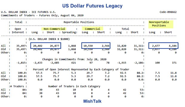 Are the commercial Dollar traders early, wrong, or neither? 2