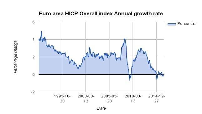 Euro area HICP Overall index Annual growth rate