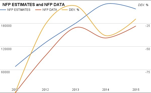 FUND RATE´s vs PPI