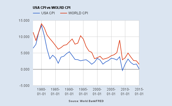 USA CPI vs WORLD CPI