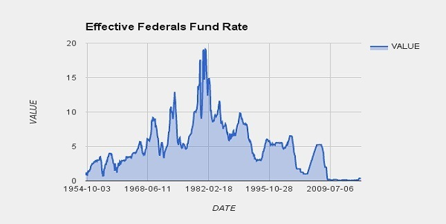 FUND RATES EVOLUTION